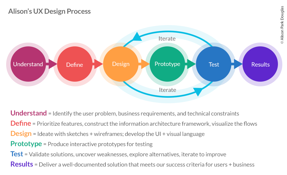 UX Design process diagram